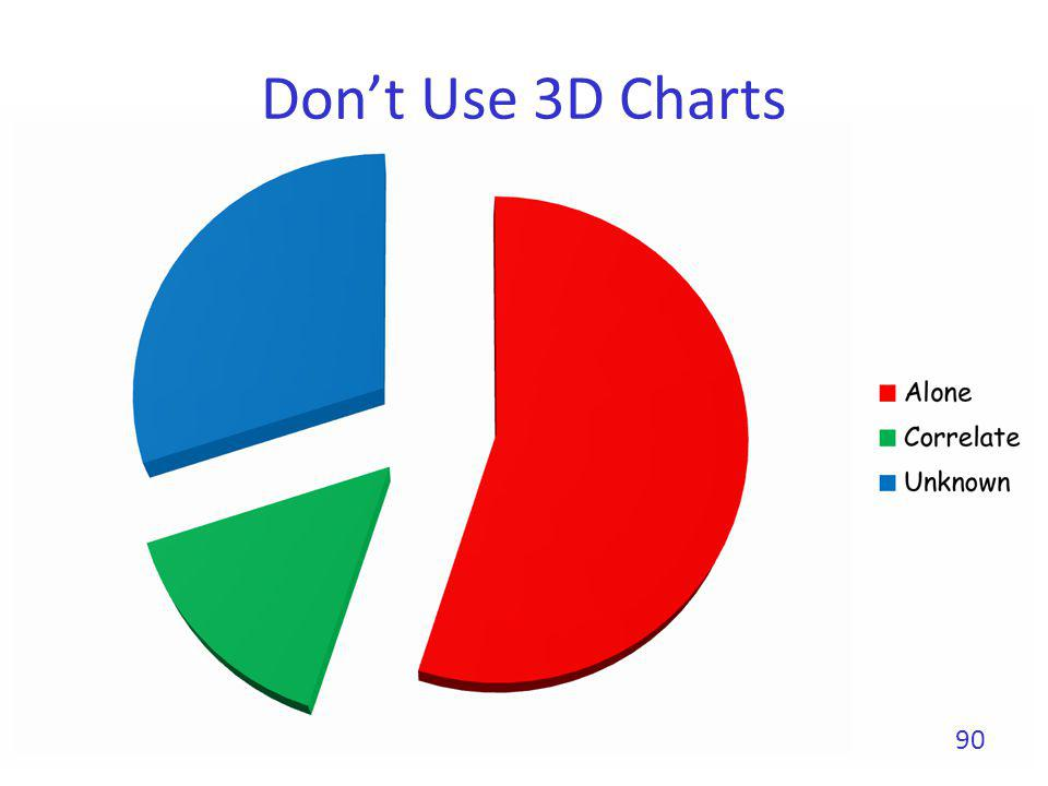Dont Use 3D Charts 90