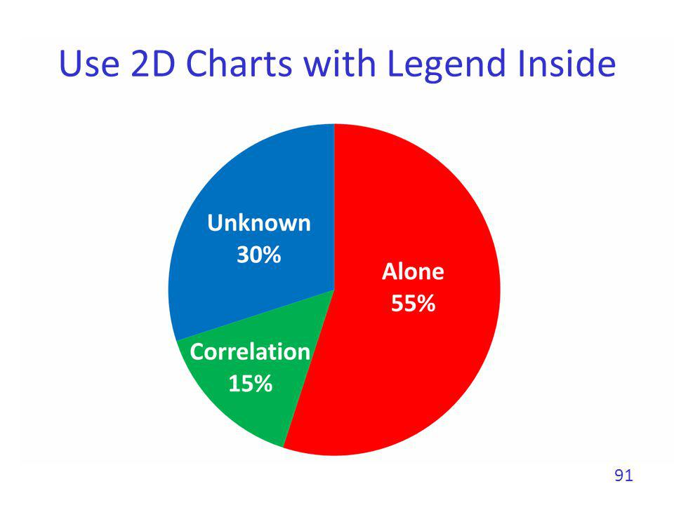 Use 2D Charts with Legend Inside 91