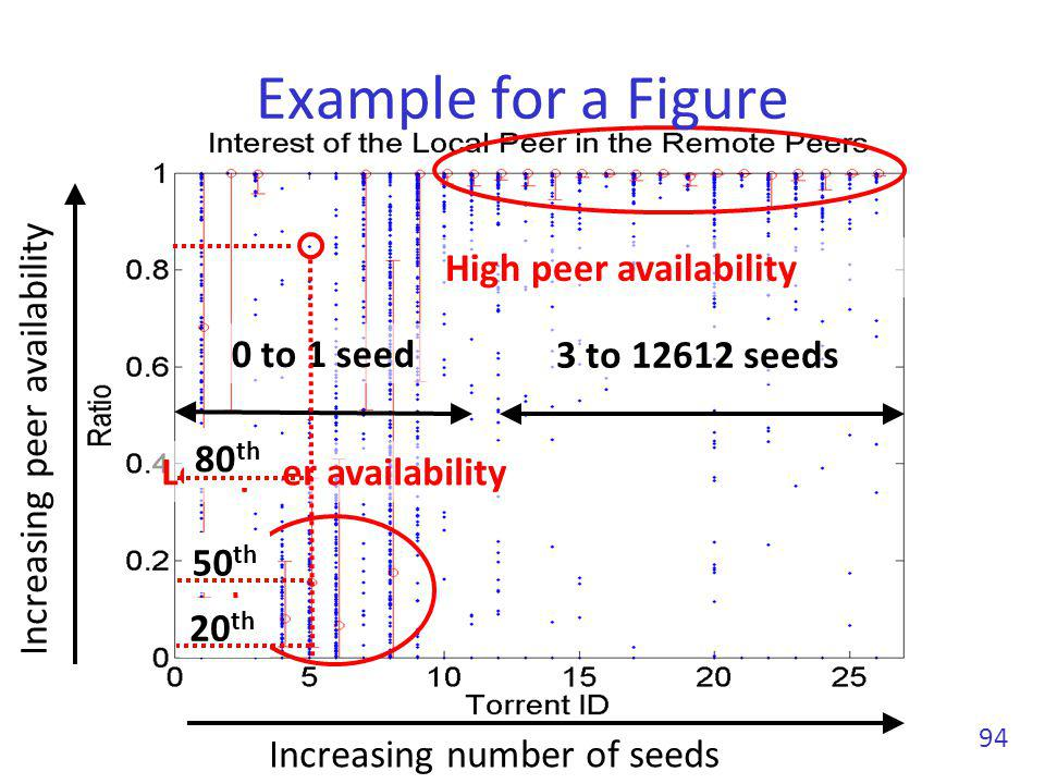 94 High peer availability Low peer availability Example for a Figure Increasing number of seeds Increasing peer availability 3 to 12612 seeds 0 to 1 s