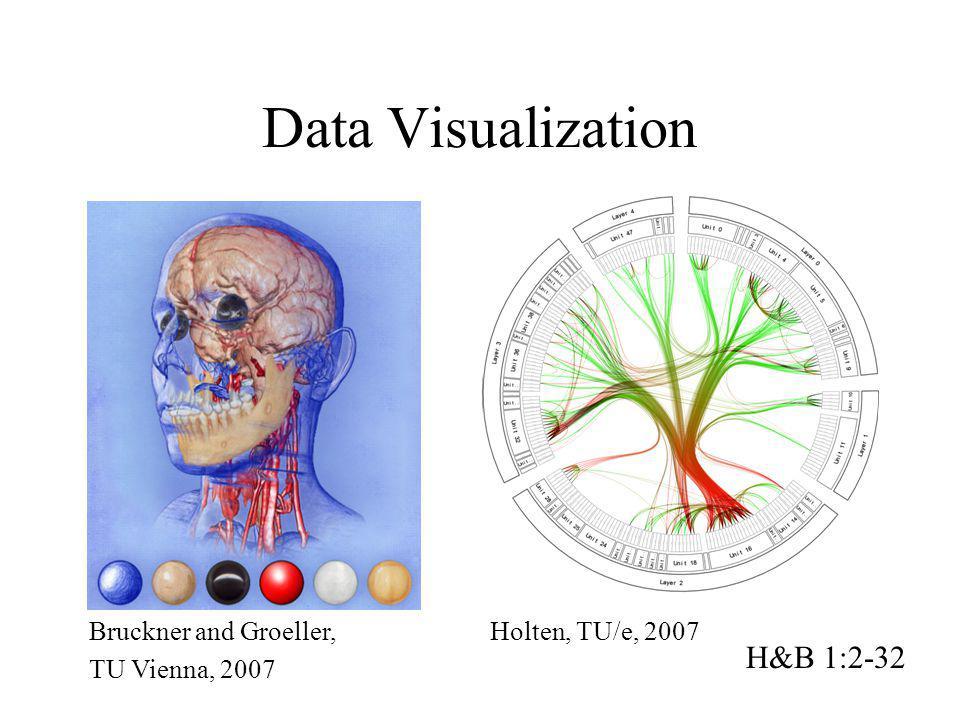 Data Visualization H&B 1:2-32 Bruckner and Groeller, TU Vienna, 2007 Holten, TU/e, 2007