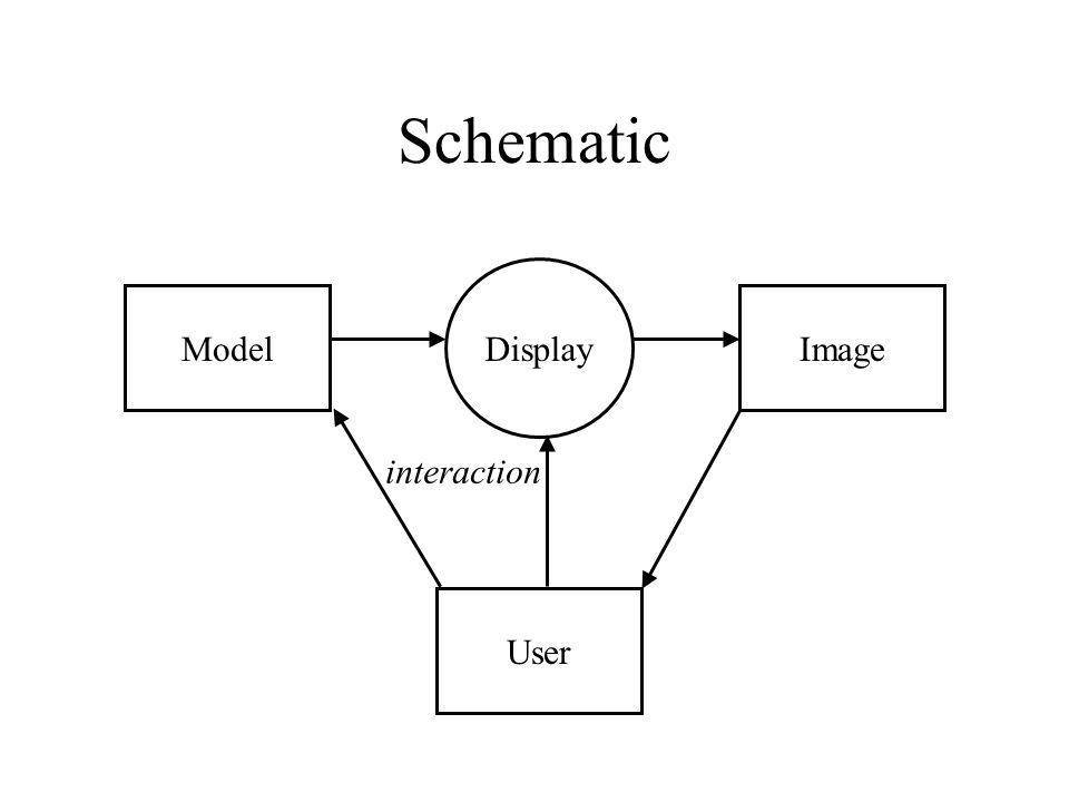 Schematic Model Display Image User interaction
