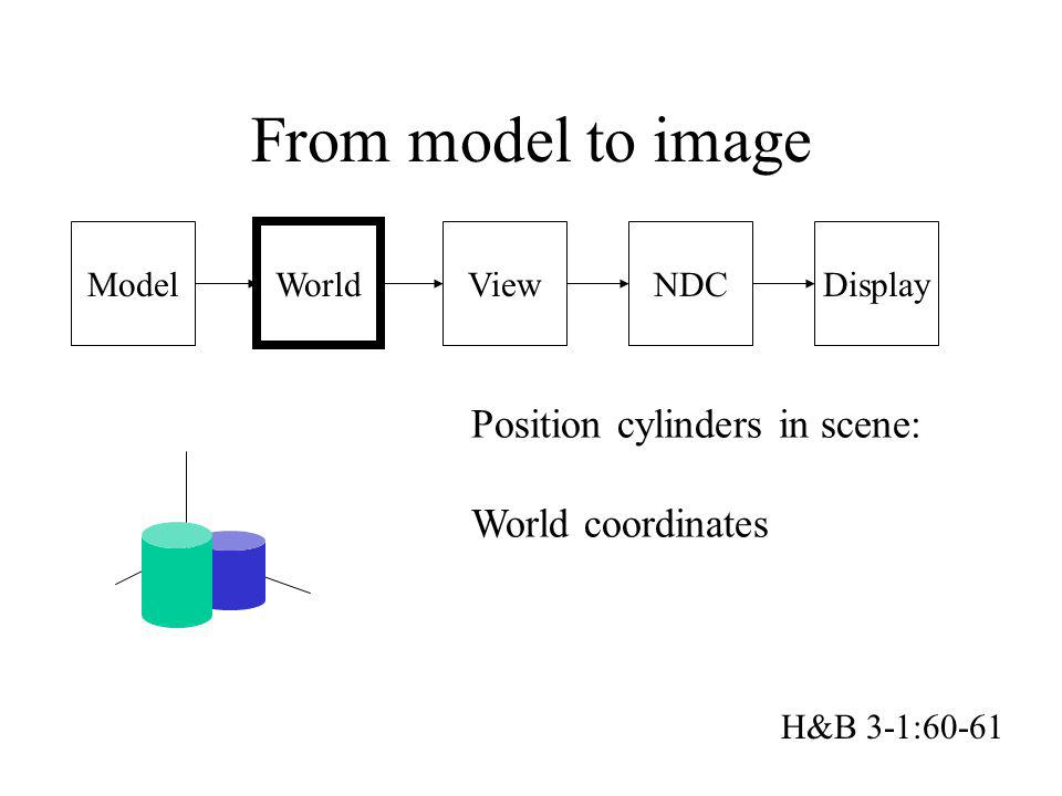 Model From model to image World ViewNDCDisplay Position cylinders in scene: World coordinates H&B 3-1:60-61