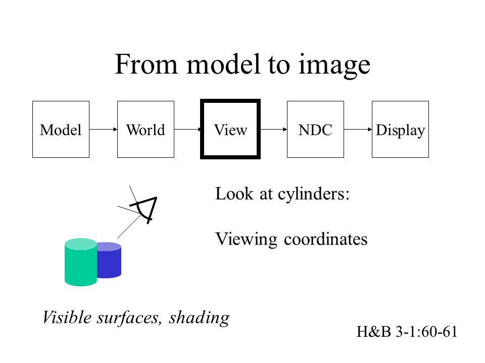 Model From model to image World View NDCDisplay Look at cylinders: Viewing coordinates Visible surfaces, shading H&B 3-1:60-61