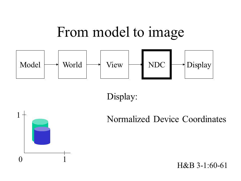 Model From model to image WorldView NDC Display Display: Normalized Device Coordinates 01 1 H&B 3-1:60-61