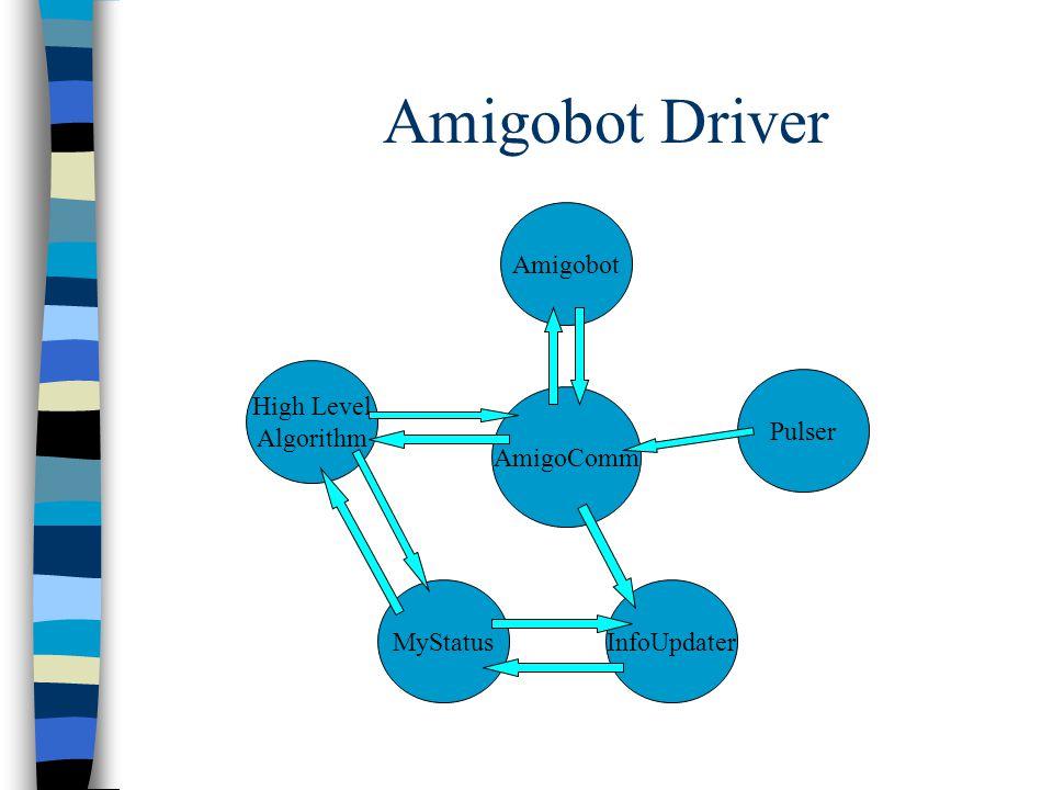 Amigobot Driver Amigobot High Level Algorithm MyStatusInfoUpdater Pulser AmigoComm