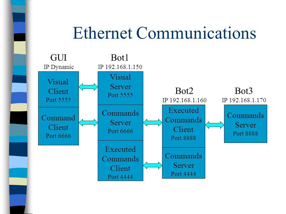 Ethernet Communications Visual Client Port 5555 Command Client Port 6666 Visual Server Port 5555 Commands Server Port 6666 Executed Commands Client Port 4444 Executed Commands Client Port 8888 Commands Server Port 4444 Commands Server Port 8888 GUI IP Dynamic Bot1 IP 192.168.1.150 Bot2 IP 192.168.1.160 Bot3 IP 192.168.1.170