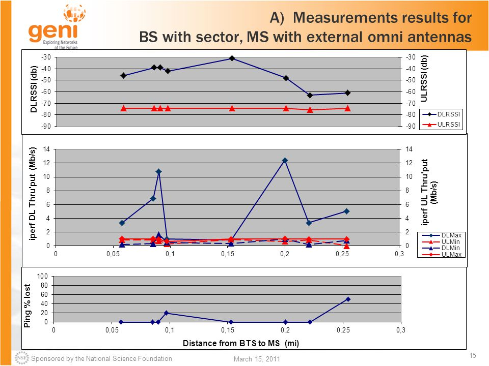 Sponsored by the National Science Foundation 15 March 15, 2011 A) Measurements results for BS with sector, MS with external omni antennas