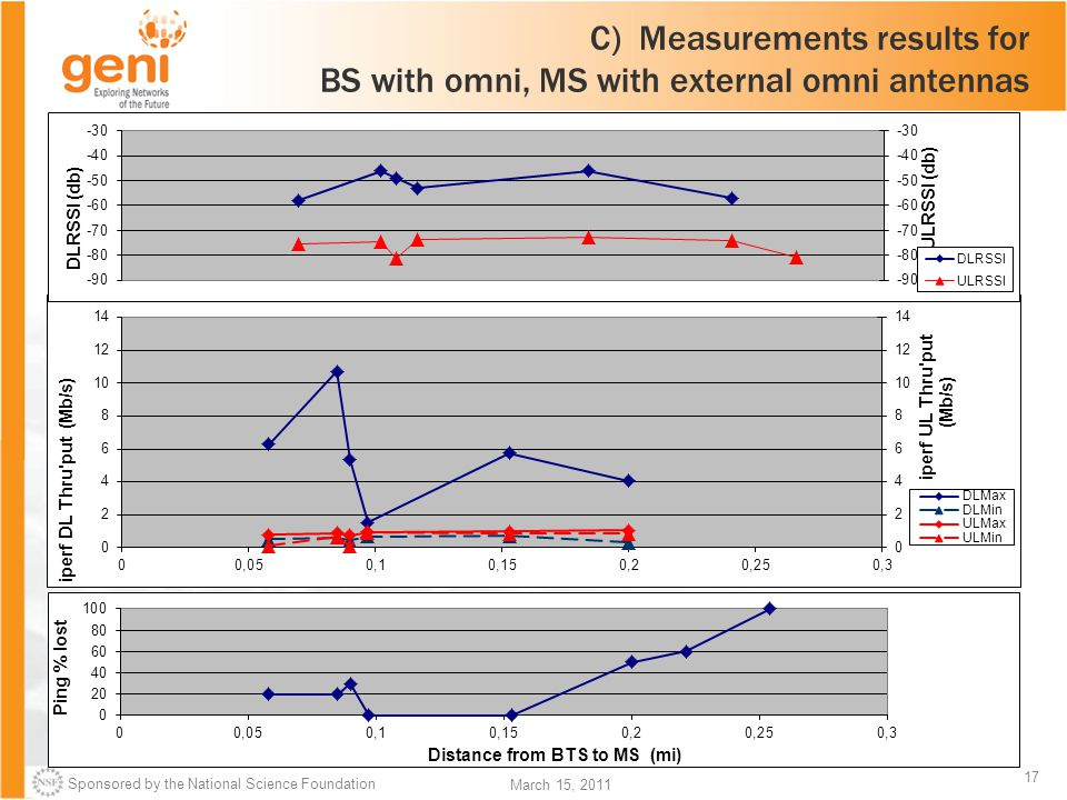 Sponsored by the National Science Foundation 17 March 15, 2011 C) Measurements results for BS with omni, MS with external omni antennas