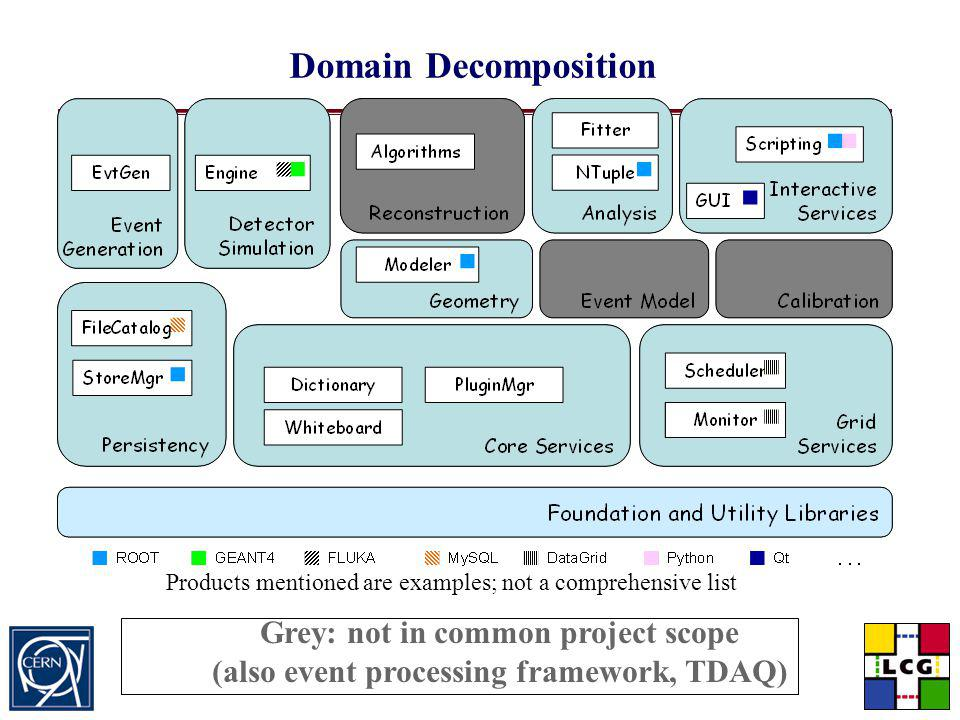 Torre Wenaus, BNL/CERN LCG Seminar, November 6, 2002 Slide 33 Domain Decomposition Products mentioned are examples; not a comprehensive list Grey: not