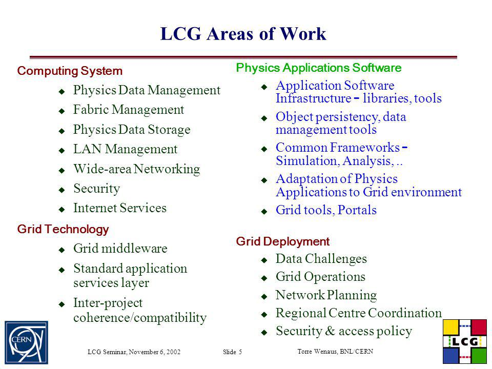 Torre Wenaus, BNL/CERN LCG Seminar, November 6, 2002 Slide 5 LCG Areas of Work Computing System Physics Data Management Fabric Management Physics Data
