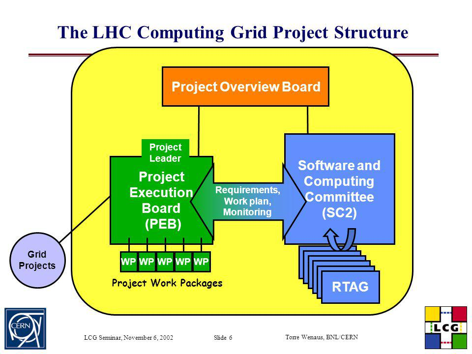 Torre Wenaus, BNL/CERN LCG Seminar, November 6, 2002 Slide 7 LCG Workflow WPn PEB SC2 RTAGs requirements mandate Prioritised requirements Workplan Workplan feedback ~2 mo Project plan Release 1 Release 2 ~4 months Status report Review feedback time Project setup