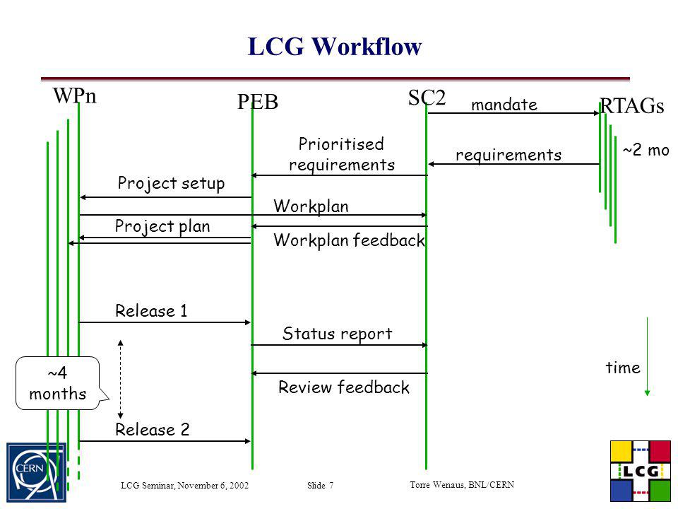 Torre Wenaus, BNL/CERN LCG Seminar, November 6, 2002 Slide 48 Pool Release Schedule End September - V0.1 (Released on schedule) All core components for navigation exist and interoperate Assumes ROOT object (TObject) on read and write End October - V0.2 First collection implementation End November - V0.3 (First public release) EDG/Globus FileCatalog integrated Persistency for general C++ classes (not instrumented by ROOT) Event meta data annotation and query June 2003 – Production release