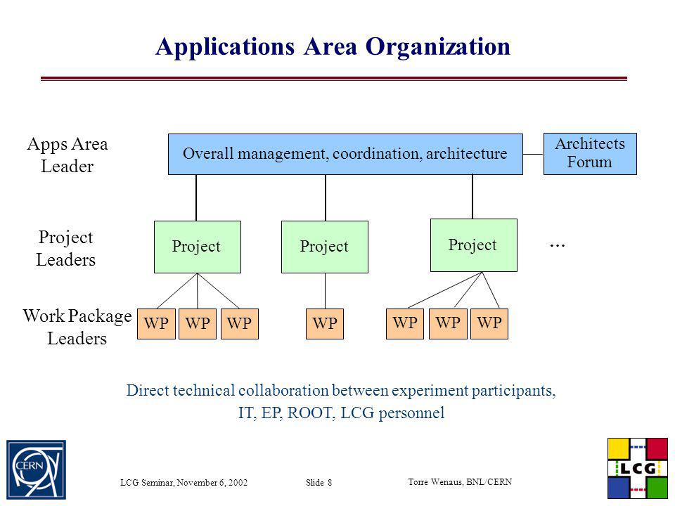 Torre Wenaus, BNL/CERN LCG Seminar, November 6, 2002 Slide 39 Core Libraries and Services Project Pere Mato (CERN/LHCb) is leading the new Core Libraries and Services (CLS) Project Project being launched now, developing immediate plans over the next week or so and a full work plan over the next couple of months Scope: Foundation, utility libraries Basic framework services Object dictionary Object whiteboard System services Grid enabled services Many areas of immediate relevance to POOL Clear process for adopting third party libraries will be addressed early in this project