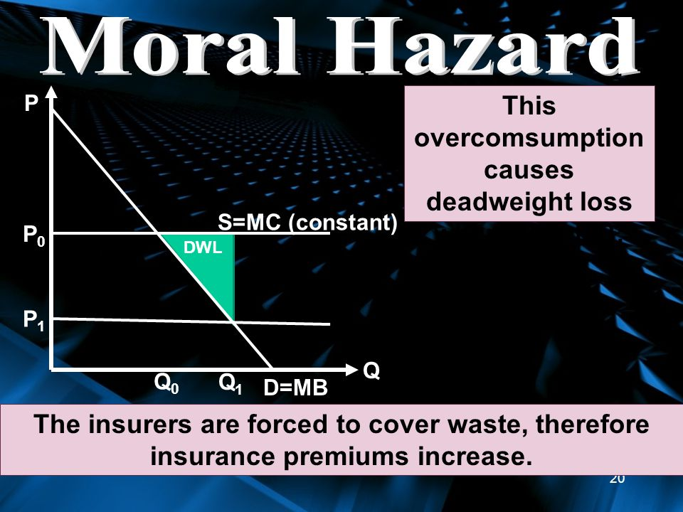 20 D=MB S=MC (constant) P0P0 Q P The insurers are forced to cover waste, therefore insurance premiums increase.