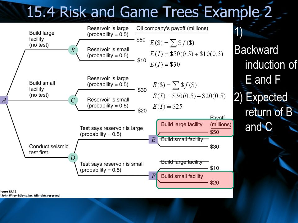 1) Backward induction of E and F 2) Expected return of B and C 15.4 Risk and Game Trees Example 2