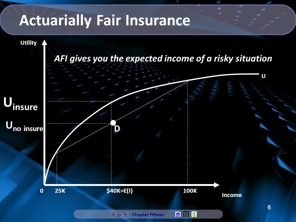6 Income Utility U insure 25K$40K=E(I)100K U 0 AFI gives you the expected income of a risky situation D Chapter Fifteen Actuarially Fair Insurance U no insure