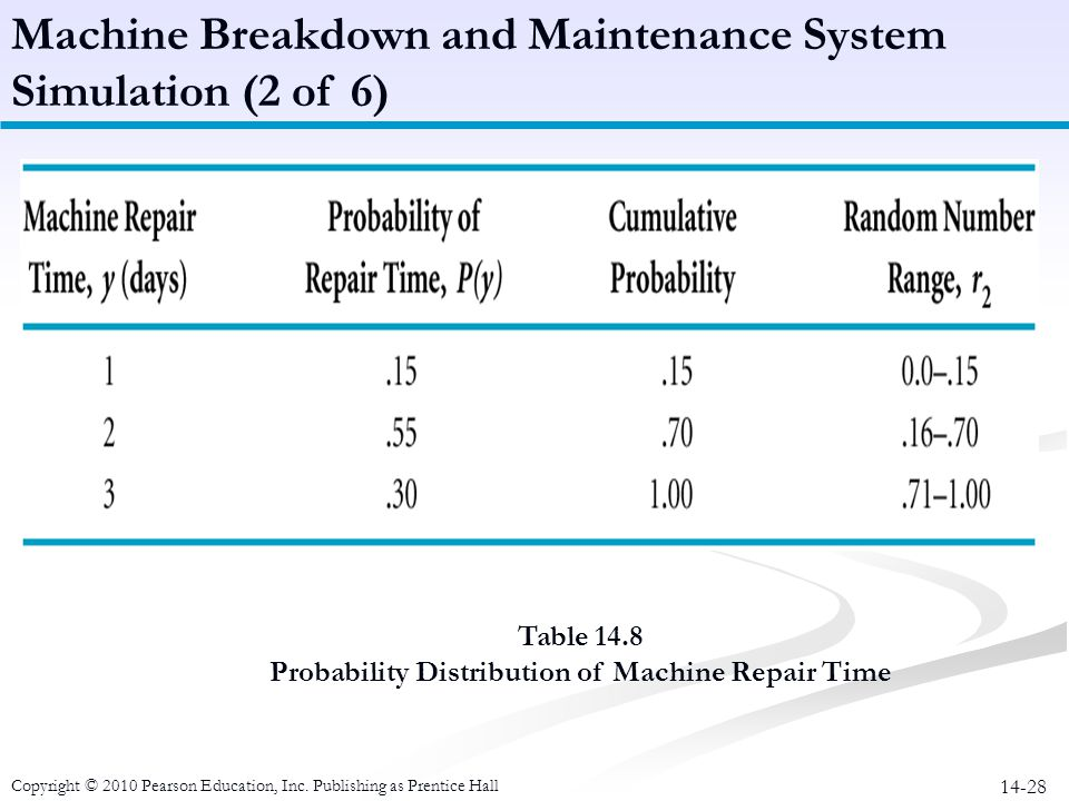 14-28 Table 14.8 Probability Distribution of Machine Repair Time Machine Breakdown and Maintenance System Simulation (2 of 6) Copyright © 2010 Pearson