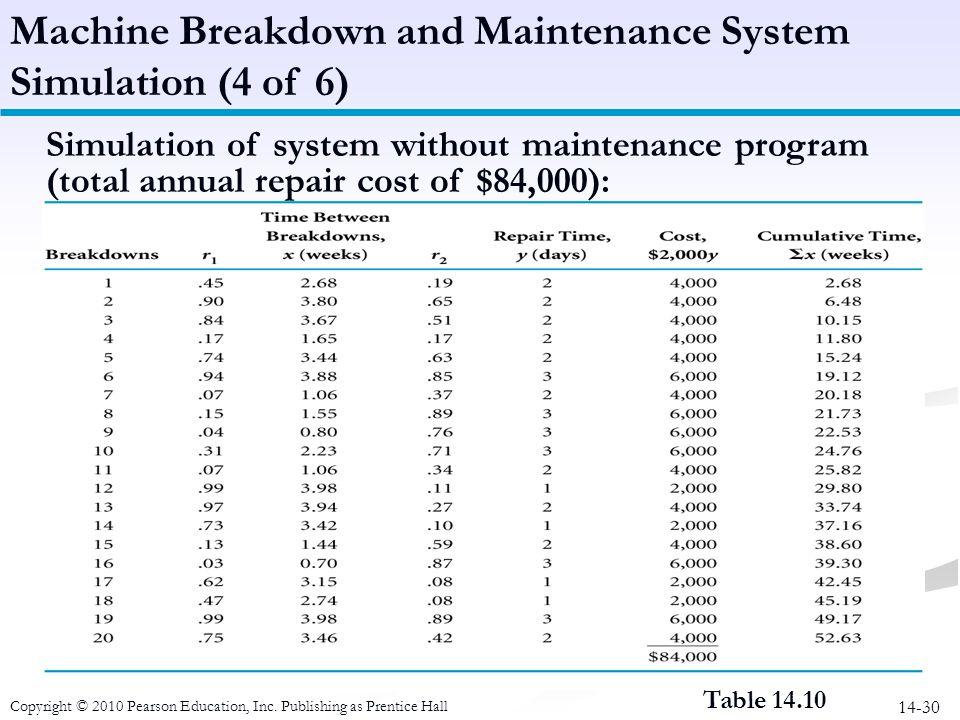 14-30 Table 14.10 Machine Breakdown and Maintenance System Simulation (4 of 6) Simulation of system without maintenance program (total annual repair c