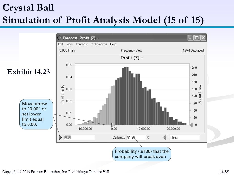 14-55 Crystal Ball Simulation of Profit Analysis Model (15 of 15) Copyright © 2010 Pearson Education, Inc. Publishing as Prentice Hall Exhibit 14.23