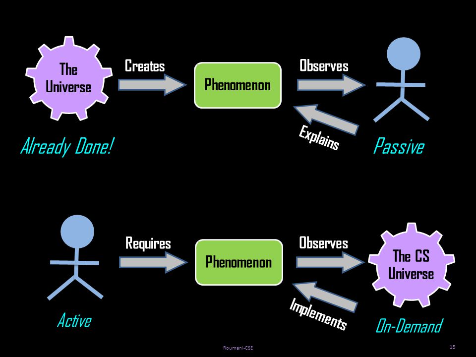 Roumani-CSE 15 Phenomenon The Universe Creates Observes Explains Phenomenon The CS Universe Requires Observes Implements Passive On-Demand Active Already Done!
