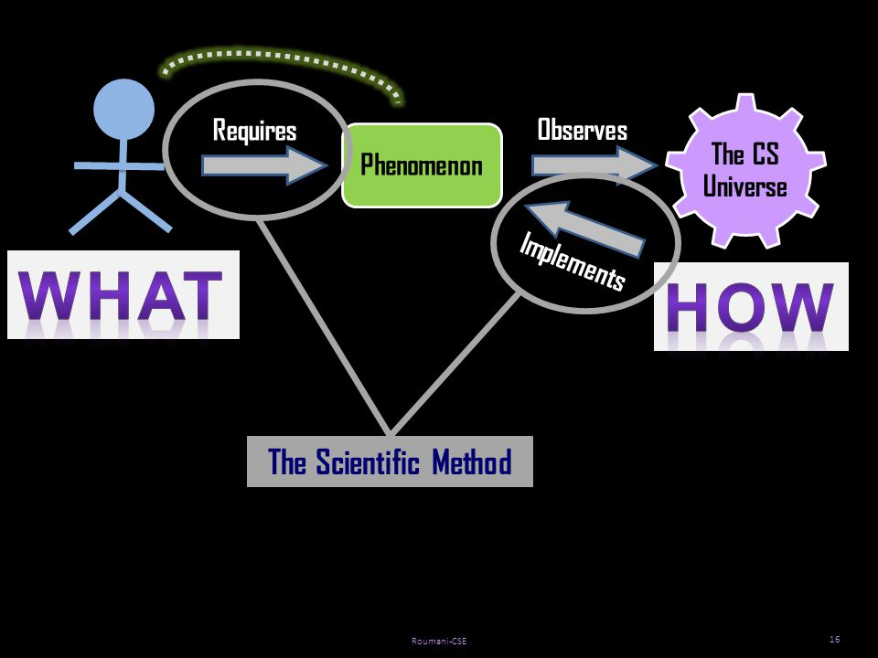 Roumani-CSE 16 Phenomenon The CS Universe Requires Observes Implements The Scientific Method