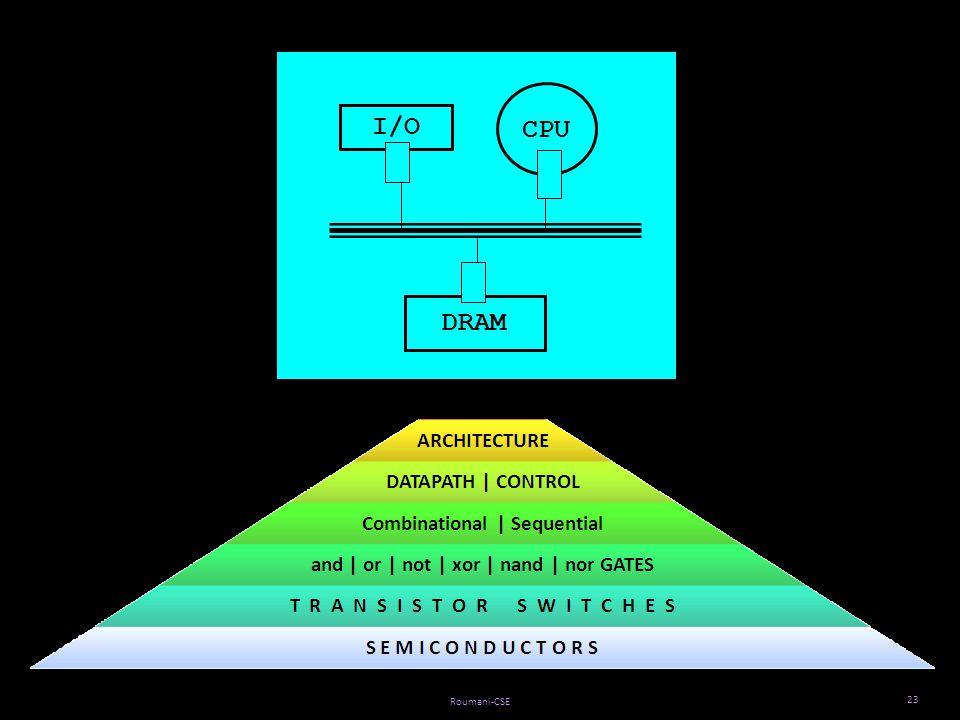 Roumani-CSE CPU DRAM I/O 23