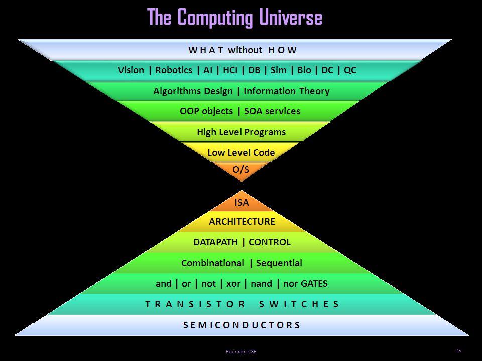 Roumani-CSE 25 The Computing Universe Vision | Robotics | AI | HCI | DB | Sim | Bio | DC | QC