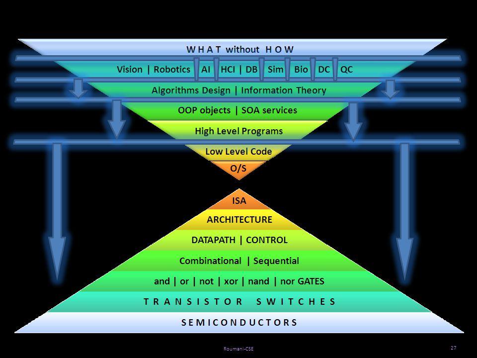 Vision | Robotics | AI | HCI | DB | Sim | Bio | DC | QC Roumani-CSE 27
