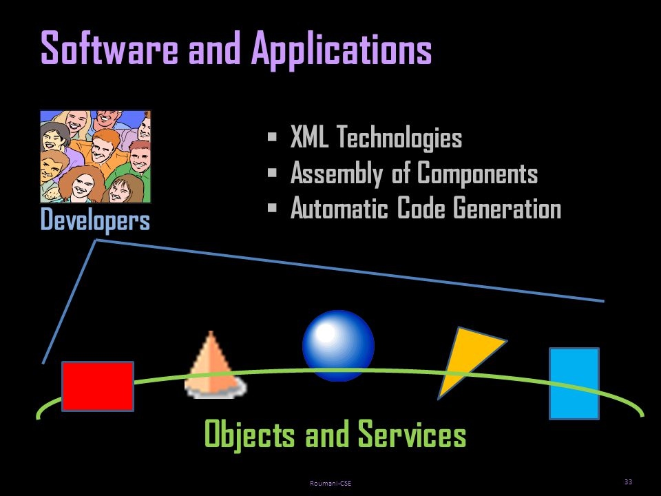 Roumani-CSE 33 Developers Software and Applications Objects and Services XML Technologies Assembly of Components Automatic Code Generation