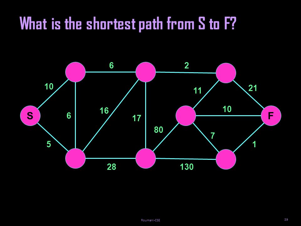 Roumani-CSE 39 SF 5 10 62 28 10 6 17 16 11 7 21 1 What is the shortest path from S to F 80 130