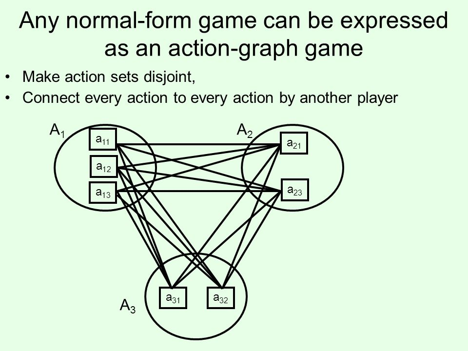 Any normal-form game can be expressed as an action-graph game Make action sets disjoint, Connect every action to every action by another player a 11 a 12 a 13 A1A1 a 21 a 23 A2A2 a 31 a 32 A3A3
