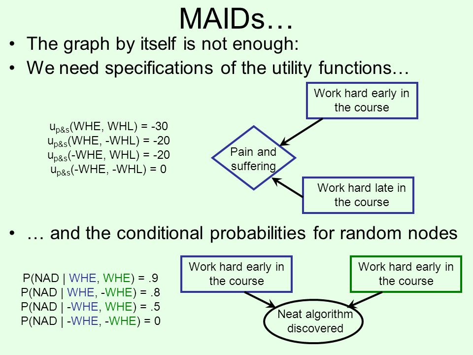 MAIDs… Work hard early in the course Work hard late in the course Pain and suffering u p&s (WHE, WHL) = -30 u p&s (WHE, -WHL) = -20 u p&s (-WHE, WHL) = -20 u p&s (-WHE, -WHL) = 0 The graph by itself is not enough: We need specifications of the utility functions… … and the conditional probabilities for random nodes Work hard early in the course Neat algorithm discovered P(NAD | WHE, WHE) =.9 P(NAD | WHE, -WHE) =.8 P(NAD | -WHE, WHE) =.5 P(NAD | -WHE, -WHE) = 0