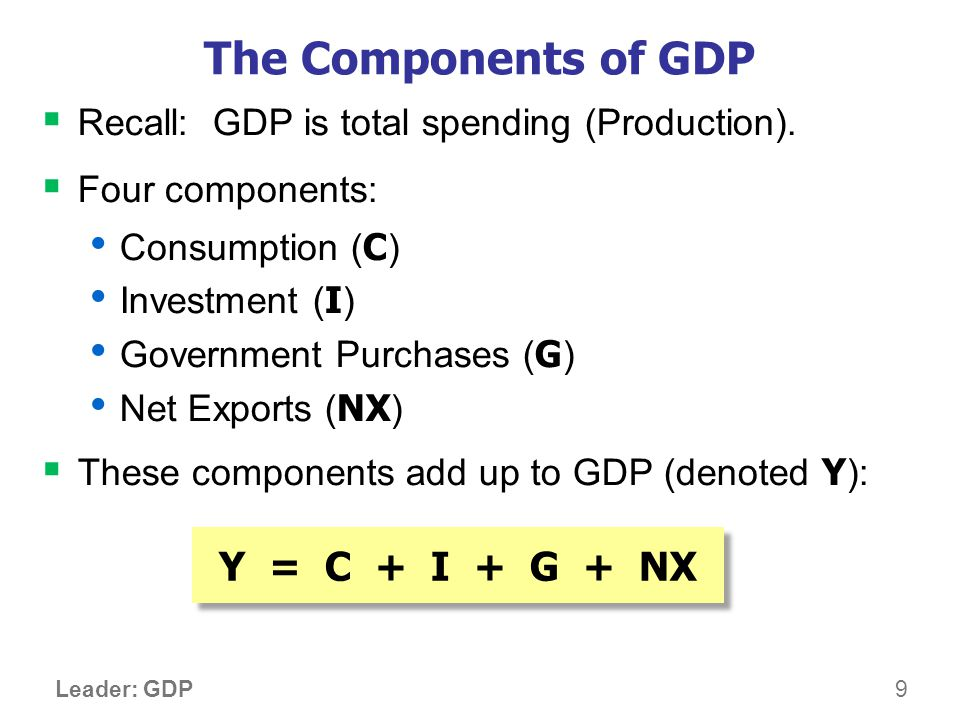 9 Leader: GDP The Components of GDP Recall: GDP is total spending (Production). Four components: Consumption ( C ) Investment ( I ) Government Purchas