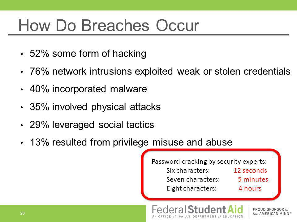 How Do Breaches Occur 20 52% some form of hacking 76% network intrusions exploited weak or stolen credentials 40% incorporated malware 35% involved ph