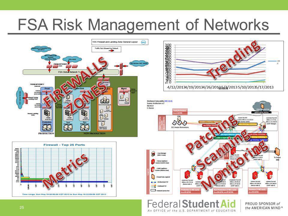 25 FSA Risk Management of Networks