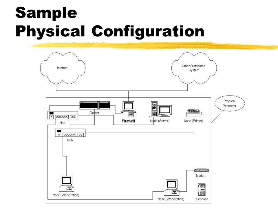 Sample Network Configuration