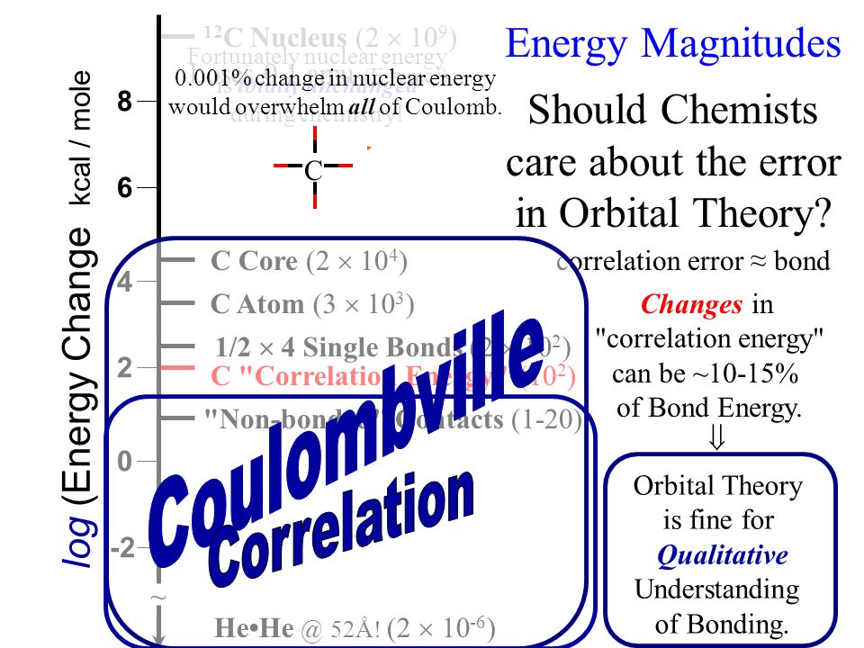 Non-bonded Contacts (1-20) + + + + + + C +6 - -- - - Energy Magnitudes Should Chemists care about the error in Orbital Theory.