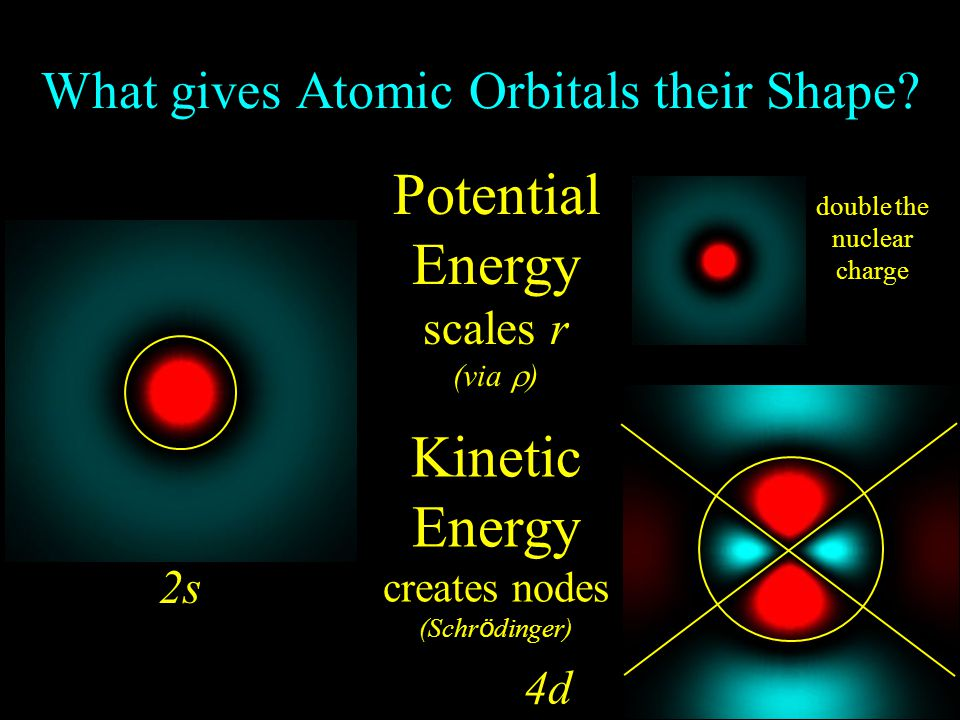 What gives Atomic Orbitals their Shape.