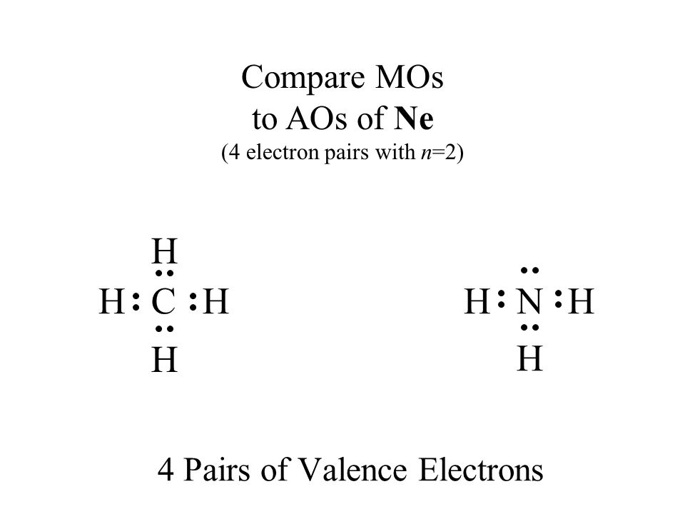 4 Pairs of Valence Electrons H CHH H NHH H Compare MOs to AOs of Ne (4 electron pairs with n=2)