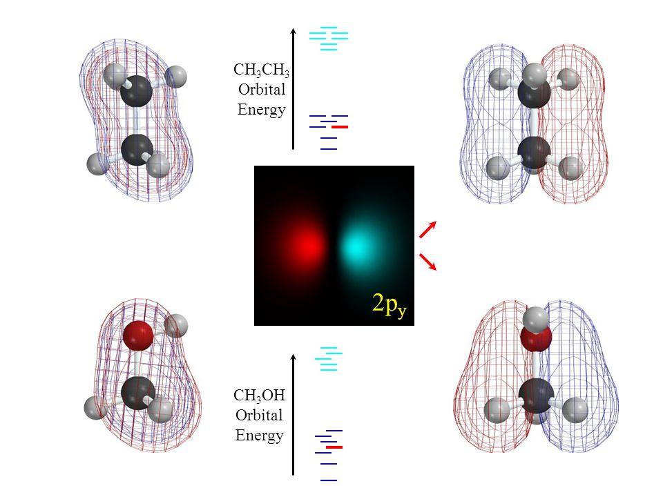 HOMO-3 2p y CH 3 Orbital Energy CH 3 OH Orbital Energy