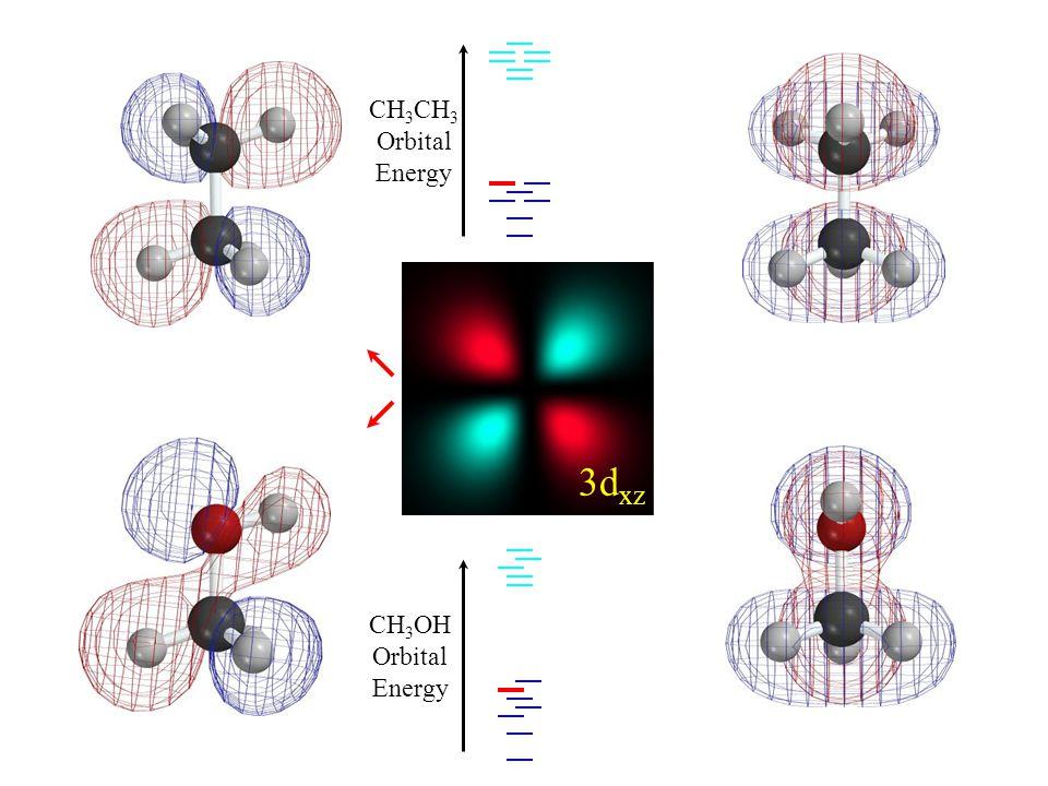 HOMO-1 3d xz CH 3 Orbital Energy CH 3 OH Orbital Energy