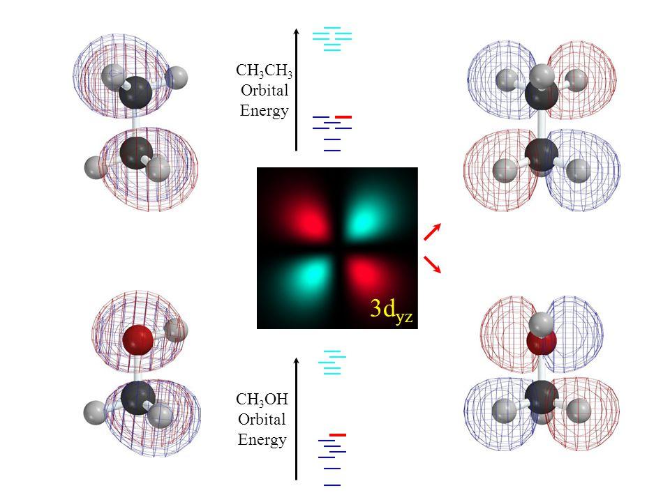 HOMO 3d yz CH 3 Orbital Energy CH 3 OH Orbital Energy