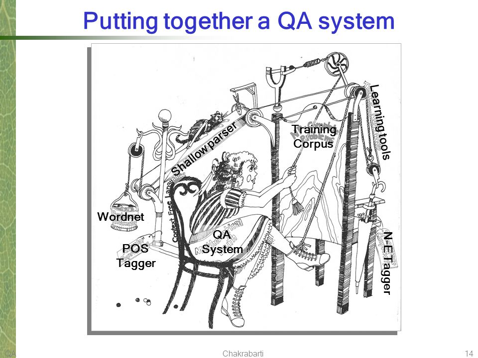 QAChakrabarti14 Putting together a QA system QA System Wordnet POS Tagger Training Corpus Shallow parser Learning tools N-E Tagger