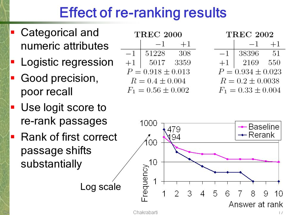 QAChakrabarti17 Effect of re-ranking results Categorical and numeric attributes Logistic regression Good precision, poor recall Use logit score to re-rank passages Rank of first correct passage shifts substantially Log scale