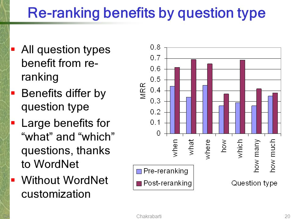 QAChakrabarti20 Re-ranking benefits by question type All question types benefit from re- ranking Benefits differ by question type Large benefits for what and which questions, thanks to WordNet Without WordNet customization