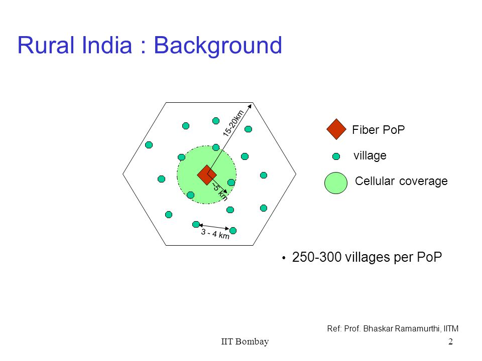 IIT Bombay2 Rural India : Background 15-20km Fiber PoP village 3 - 4 km ~5 km Cellular coverage 250-300 villages per PoP Ref: Prof. Bhaskar Ramamurthi