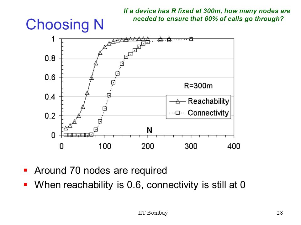 IIT Bombay28 Choosing N Around 70 nodes are required When reachability is 0.6, connectivity is still at 0 If a device has R fixed at 300m, how many nodes are needed to ensure that 60% of calls go through?