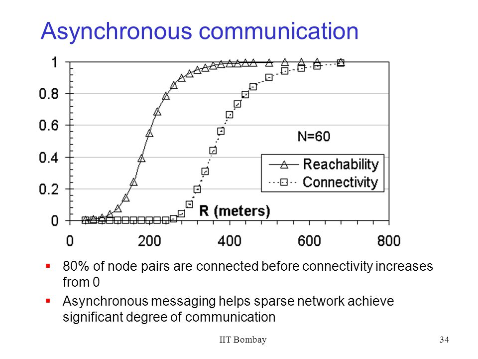 IIT Bombay34 Asynchronous communication 80% of node pairs are connected before connectivity increases from 0 Asynchronous messaging helps sparse netwo