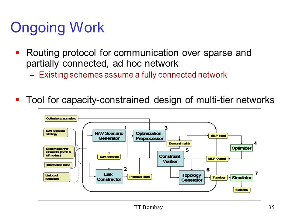 IIT Bombay35 Ongoing Work Routing protocol for communication over sparse and partially connected, ad hoc network –Existing schemes assume a fully conn