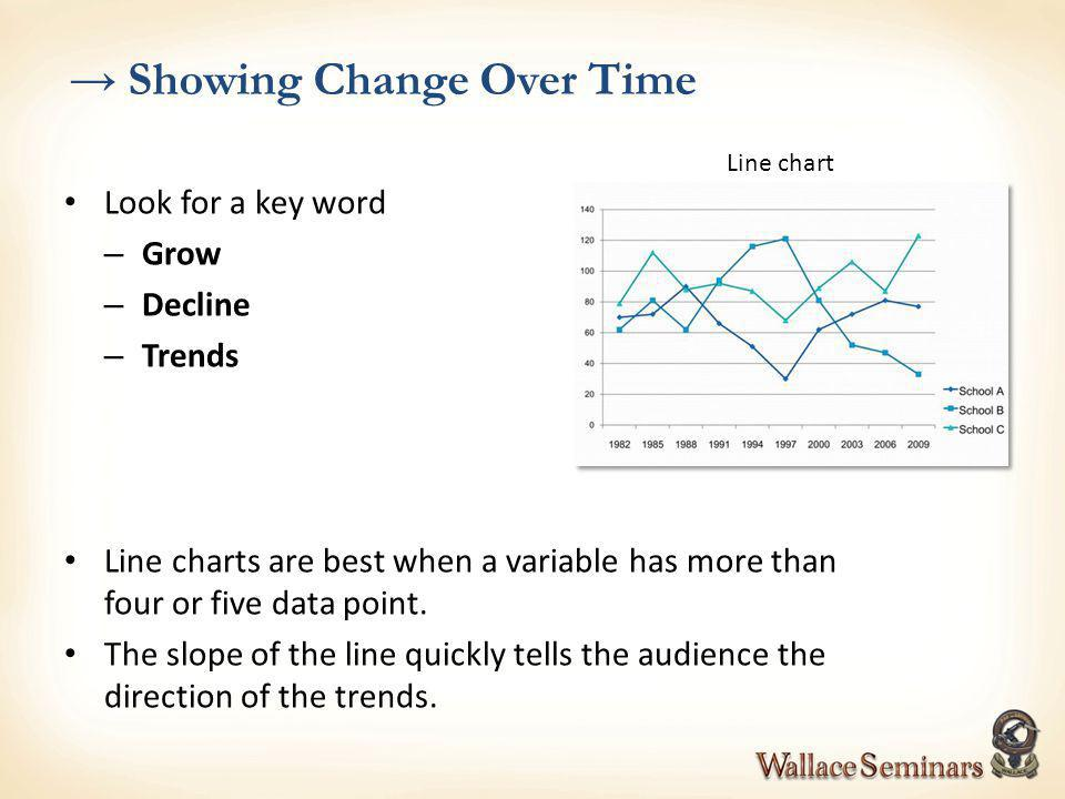 Look for a key word – Grow – Decline – Trends Line charts are best when a variable has more than four or five data point. The slope of the line quickl